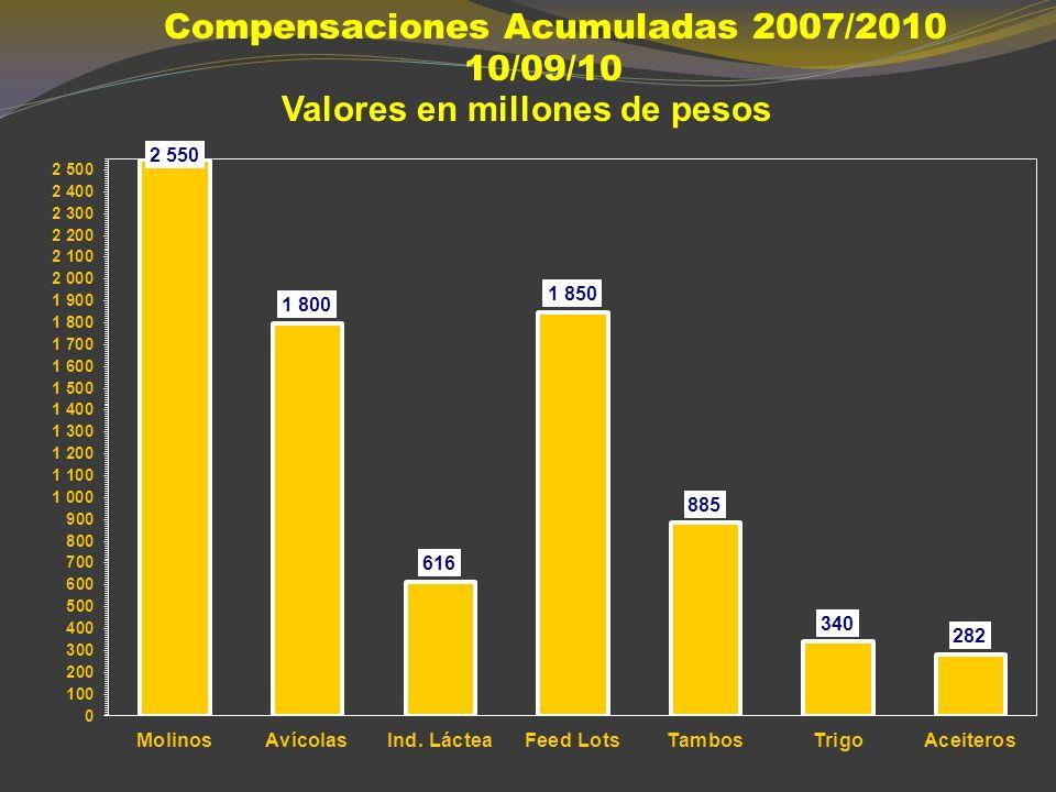 EL ANALISIS DE ALGUNOS RESULTADOS O LOS BENEFICIOS (ADOS) DE LA POLITICA OFICIAL