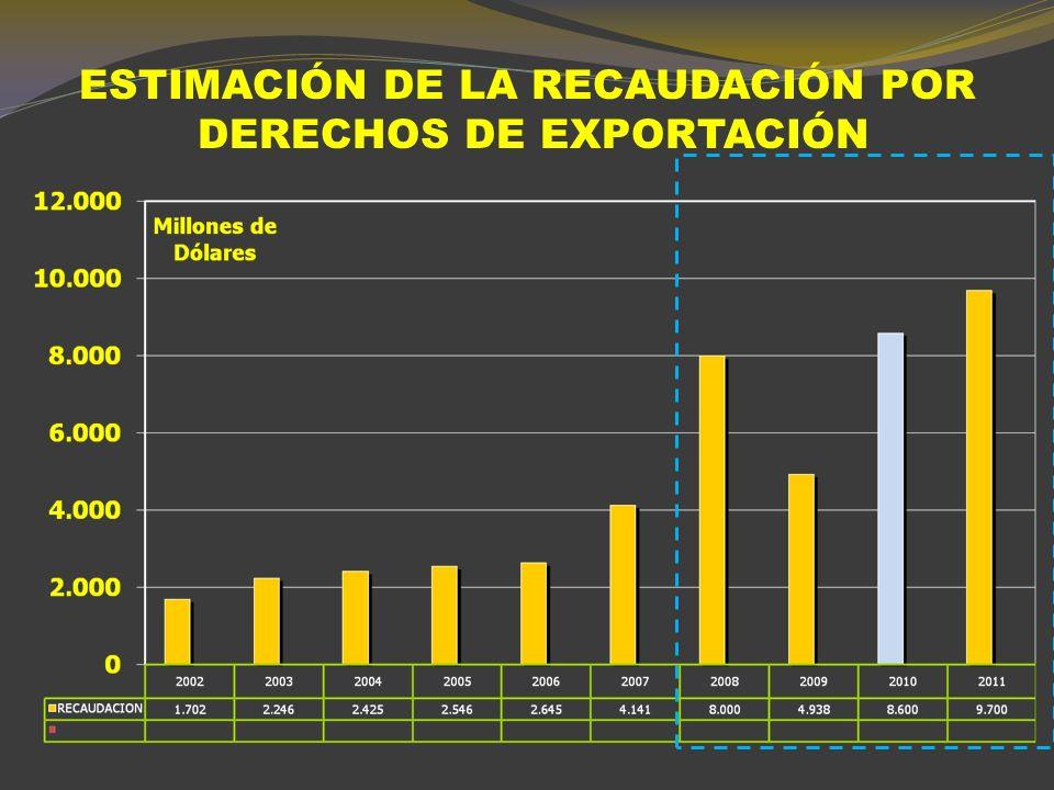 Compensaciones Acumuladas 2007/2010 10/09/10 Valores en millones de pesos
