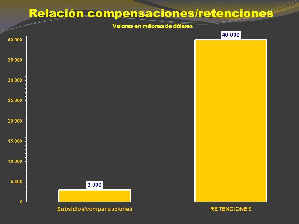 ESTIMACIÓN DE LA RECAUDACIÓN POR DERECHOS DE EXPORTACIÓN