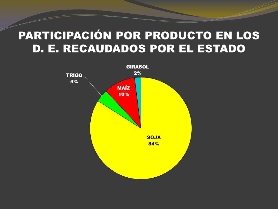 INGRESOS POR EXPORTACIONES Y EXTRACCIÓN POR DERECHOS DE ÉXPORTACIÓN EN 2009/10 Valor total de las exportación (millones de dólares FOB) Derechos de Exportación % Extracción por Derechos de Exportación (Millones de dólares) TRIGO 98023%225 MAIZ 2.70220%540 SOJA 21.93035%7.676 GIRASOL 43032%138 TOTAL 26.042 8.579 SI SE HUBIESE CUMPLIDO CON LA DEVOLUCIÓN DE RENTENCIONES, Y A ELLO SE SUMA EL PAGO DE COMPENSACIONES A LA MOLINERIA EL ESTADO NACIONAL HABRÍA PÉRDIDO MÁS DE 100 MILLONES DE DÓLARES¡¡¡¡¡ RESULTABA MAS BARATO ELIMINAR LAOS D.