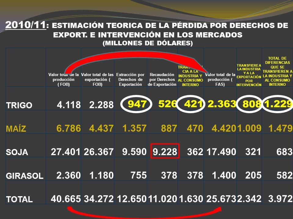 DISTRIBUCIÓN DE LA EXTRACCIÓN POR DERECHOS DE EXPORTACIÓN EN 2009/10 Valor total de la producción (millones de dólares FOB) Extracción por Derechos de Exportación (Millones de dólares) Recaudación por Derechos de Exportación (Millones de dólares) Subsidio de la producción primaria al eslabón final de la cadena (Millones de dólares) TRIGO2.240515225290 MAIZ4.343869540328 SOJA23.6508.2787.676602 GIRASOL903289138151 TOTAL31.1369.9508.5791.371