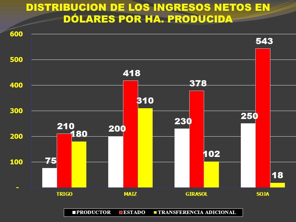 DISTRIBUCIÓN DE LOS INGRESOS POR HECTÁREA 2010/11 (DÓLARES POR HECTÁREA) PRODUCTORto/Ha.