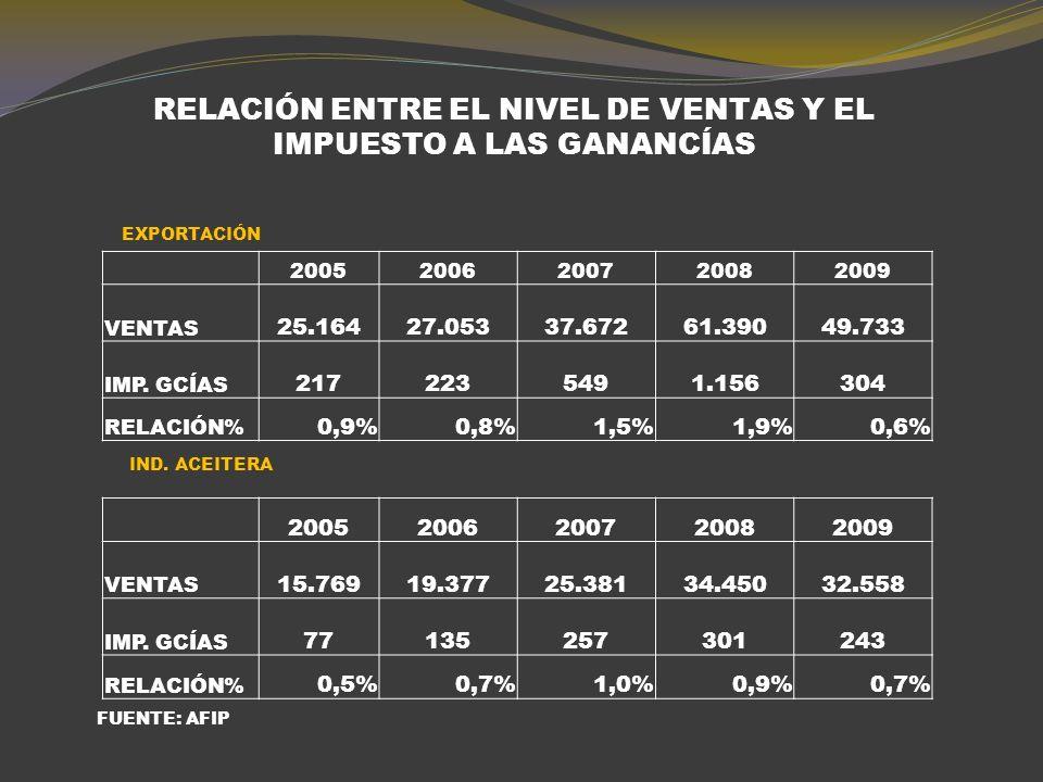 EXPORTACIONES ARGENTINA DE GRANOS Y DERIVADOS PARTICIPACIÓN PORCENTUAL DE LA PRIMERAS TRES EMPRESAS (VOLUMEN) PARTICIPACIÓN PORCENTUAL DE LA PRIMERAS DIEZ EMPRESAS (VOLUMEN)