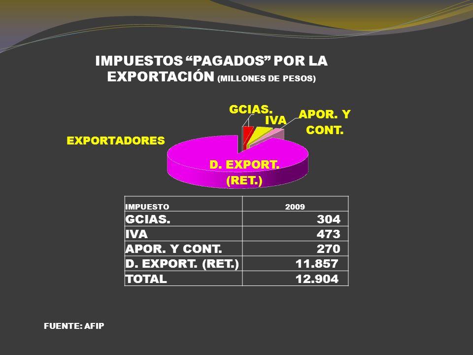 IMPUESTOS PAGADOS POR LA IND. ACEITERA (MILLONES DE PESOS) IMPUESTO2009 GCIAS.