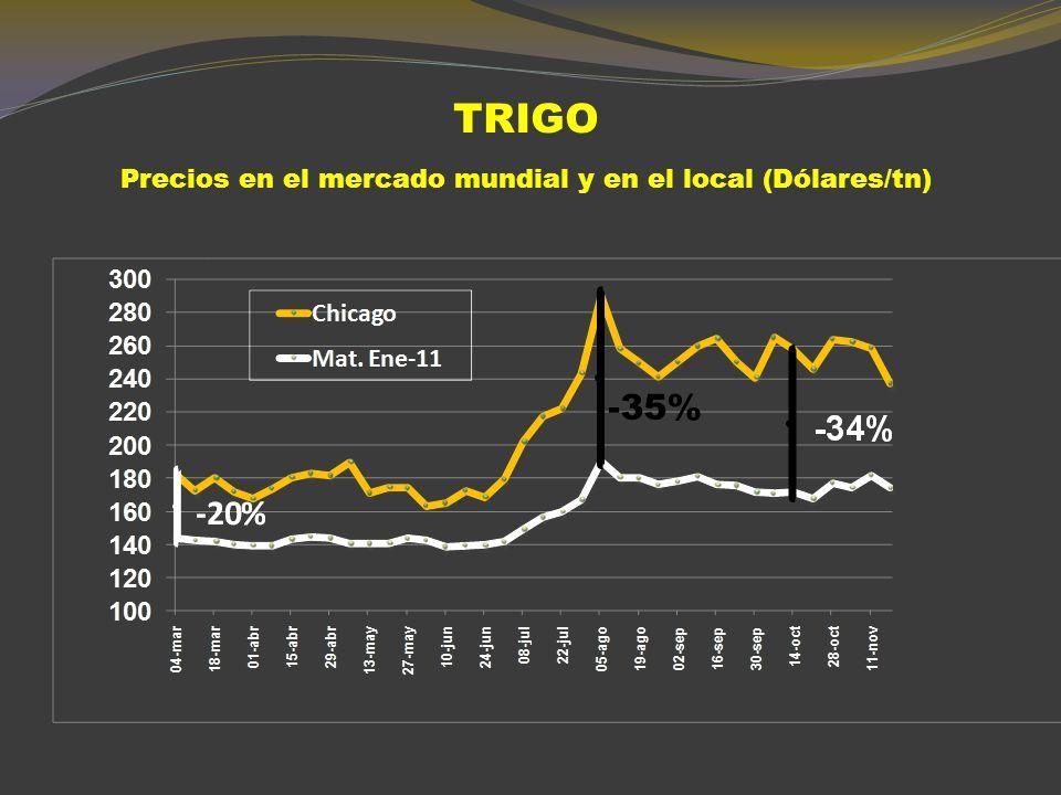 TRIGO DÁRSENA (DOLARES POR TONELADA) 2006200720082009