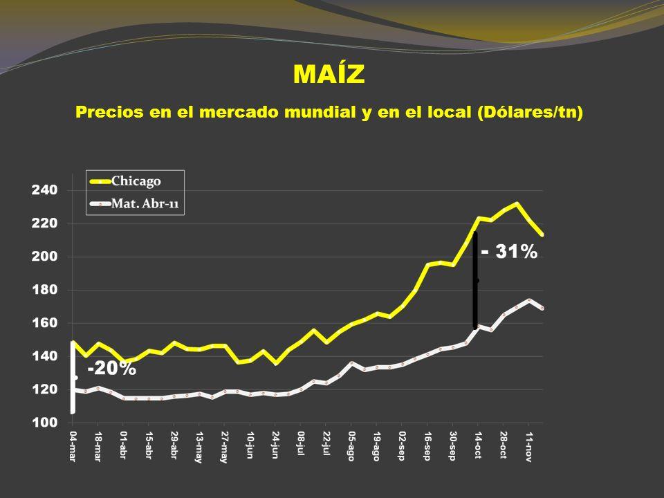 MAÍZ ROSARIO (DÓLARES POR TONELADA) 20062007 2008 2009