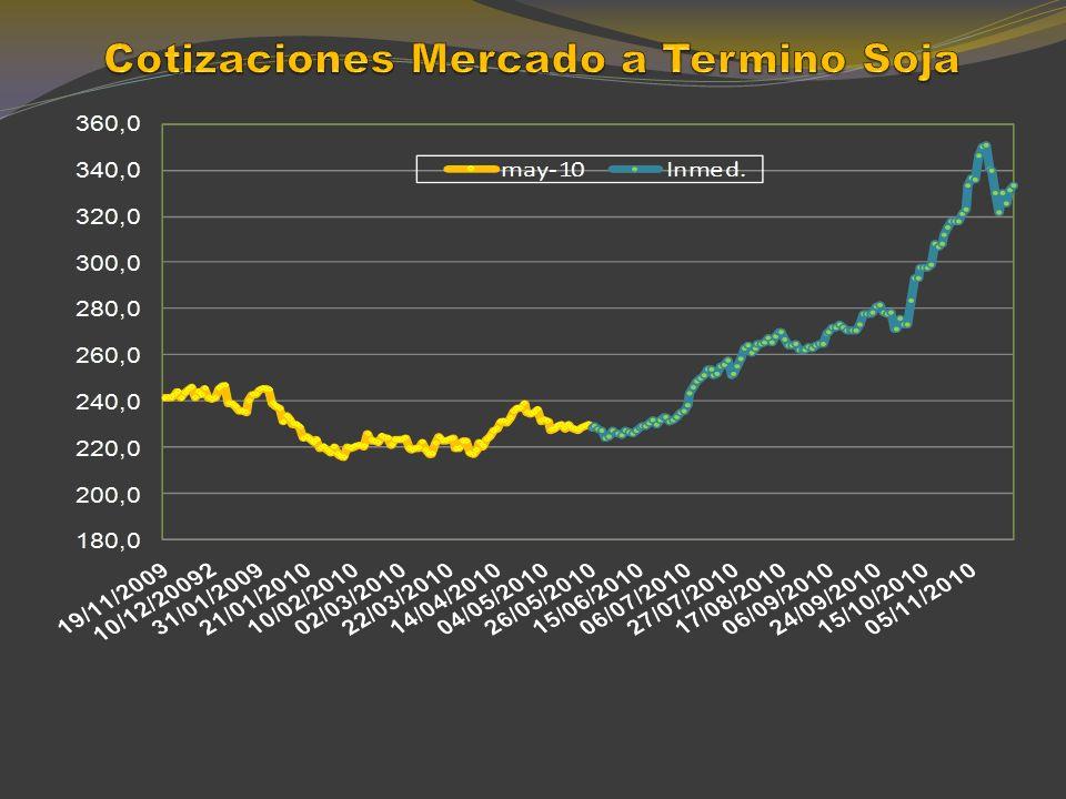 MAÍZ Precios en el mercado mundial y en el local (Dólares/tn)