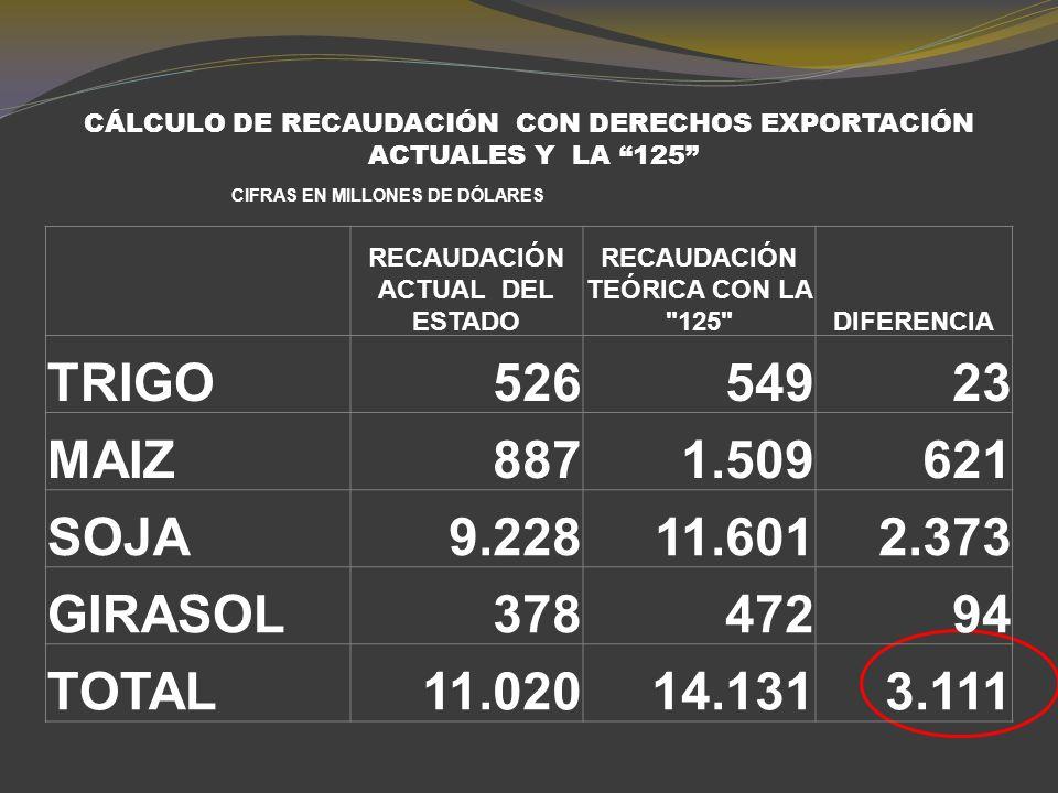 GRANOS: RETENCIONES ACTUALES Y CON LA 125