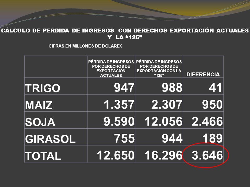 CÁLCULO DE RECAUDACIÓN CON DERECHOS EXPORTACIÓN ACTUALES Y LA 125 CIFRAS EN MILLONES DE DÓLARES RECAUDACIÓN ACTUAL DEL ESTADO RECAUDACIÓN TEÓRICA CON LA 125 DIFERENCIA TRIGO52654923 MAIZ8871.509621 SOJA9.22811.6012.373 GIRASOL37847294 TOTAL11.02014.1313.111