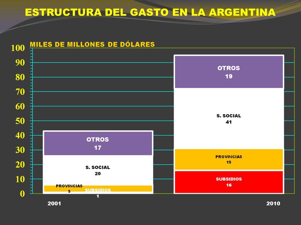 ESTRUCTURA DEL GASTO EN LA ARGENTINA 20072011