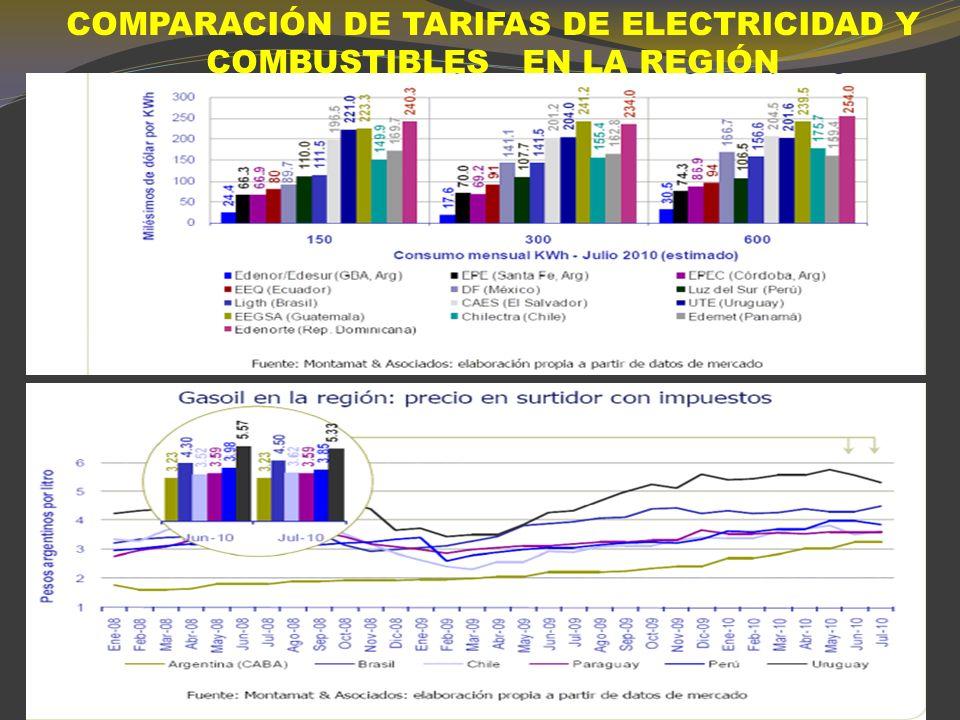 GAS NATURAL :TARIFA INDUSTRIAL Y RESIDENCIAL EN LA REGIÓN