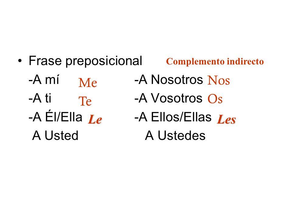 Pronombres de sujeto -Yo-Nosotros -Tú-Vosotros -Él/Ella-Ellos/Ellas Usted Ustedes Me Te Lo/la Nos Os Los/ Las Complemento directo