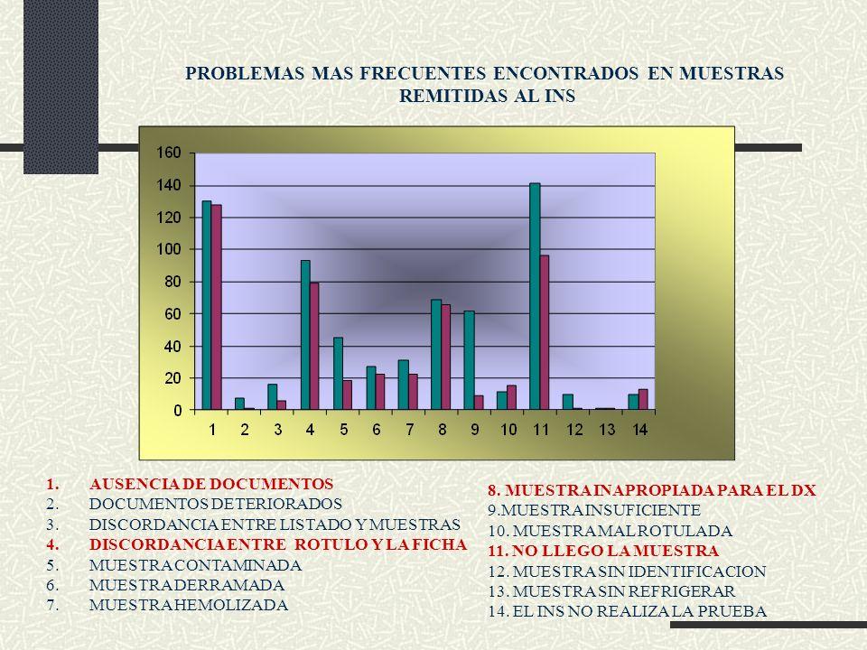 PROBLEMAS MAS FRECUENTES ENCONTRADOS EN MUESTRAS REMITIDAS AL INS 1.AUSENCIA DE DOCUMENTOS 2.DOCUMENTOS DETERIORADOS 3.DISCORDANCIA ENTRE LISTADO Y MU