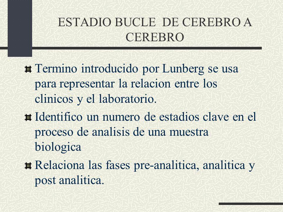 Termino introducido por Lunberg se usa para representar la relacion entre los clinicos y el laboratorio. Identifico un numero de estadios clave en el
