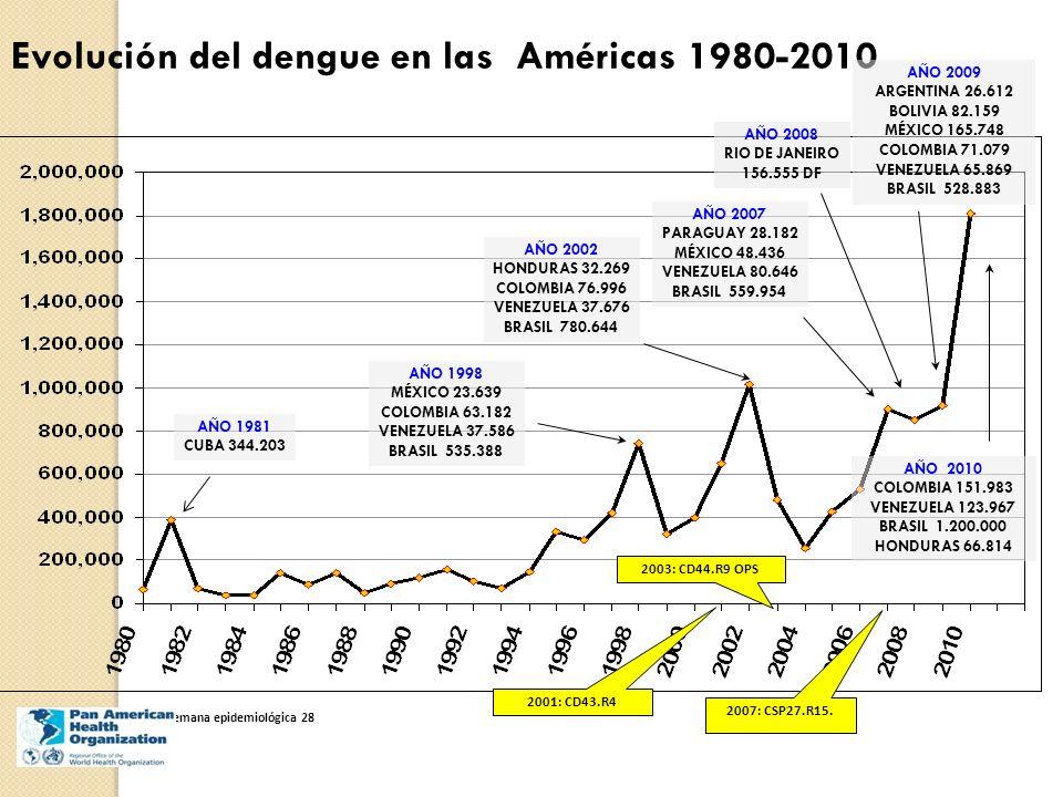 Evolución del dengue en las Américas 1980-2010 * 2010 hasta semana epidemiológica 28 AÑO 1981 CUBA 344.203 AÑO 1998 MÉXICO 23.639 COLOMBIA 63.182 VENE