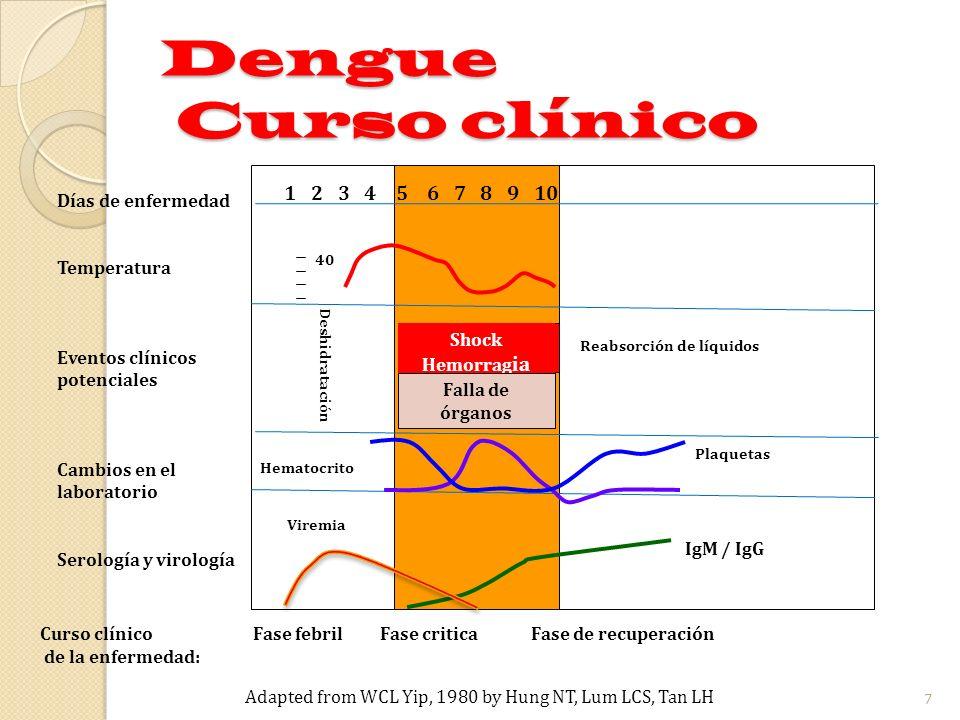 1 2 3 4 5 6 7 8 9 10 40 Viremia Curso clínico Fase febril Fase critica Fase de recuperación de la enfermedad: Shock Hemorrag ia Reabsorción de líquidos Deshidratación Falla de órganos Días de enfermedad Temperatura Eventos clínicos potenciales Cambios en el laboratorio Serología y virología Plaquetas Hematocrito IgM / IgG Adapted from WCL Yip, 1980 by Hung NT, Lum LCS, Tan LH Dengue Curso clínico 8 S I G N O S D E A L A R M A