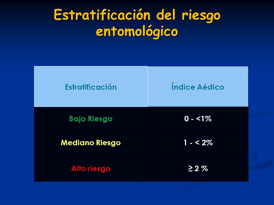 Estratificación del riesgo entomológico EstratificaciónÍndice Aédico Bajo Riesgo0 - <1% Mediano Riesgo 1 - < 2% Alto riesgo 2 %