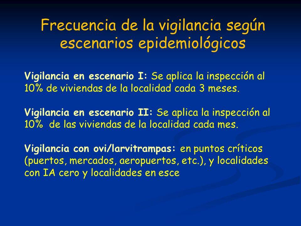 Frecuencia de la vigilancia según escenarios epidemiológicos Vigilancia en escenario I: Se aplica la inspección al 10% de viviendas de la localidad ca
