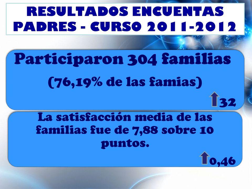 RESULTADOS ENCUENTAS PADRES - CURSO 2011-2012