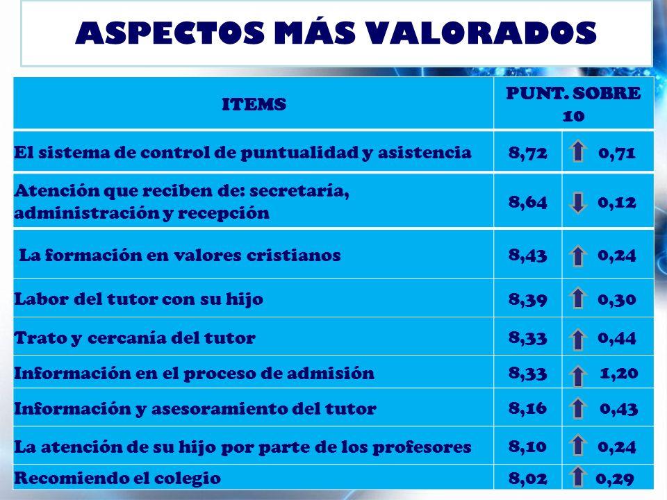 ASPECTOS MÁS VALORADOS ITEMS PUNT.