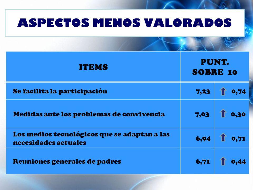 ASPECTOS MENOS VALORADOS ITEMS PUNT.