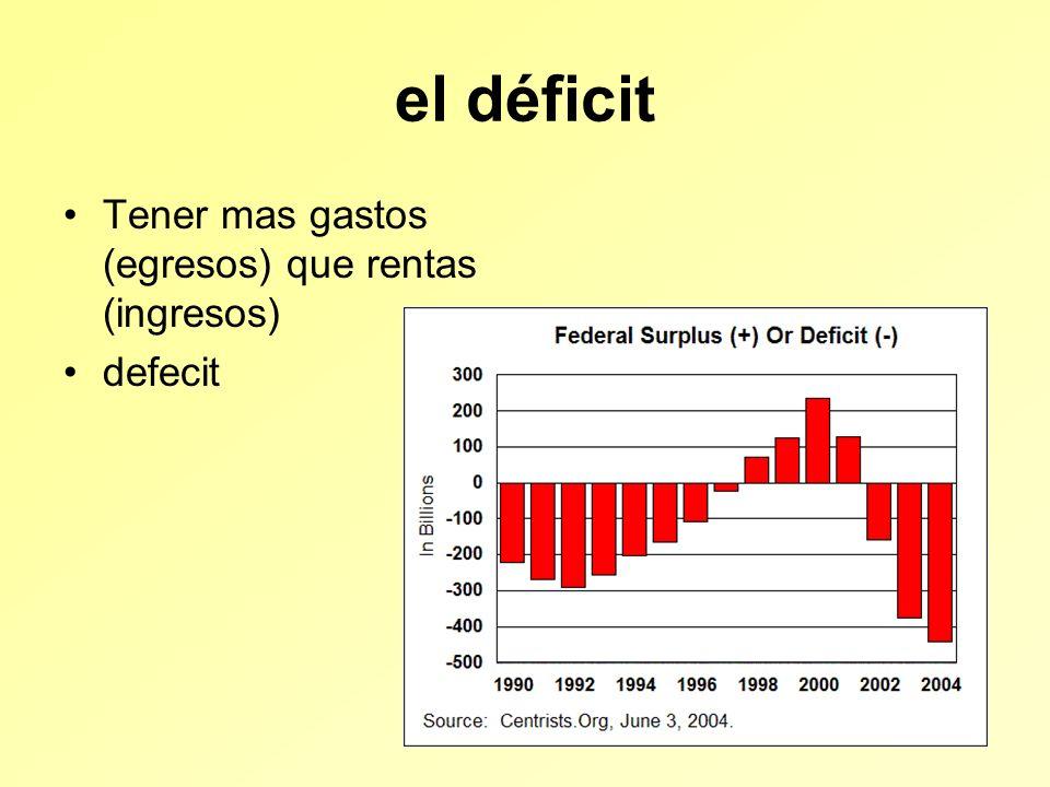 el déficit Tener mas gastos (egresos) que rentas (ingresos) defecit