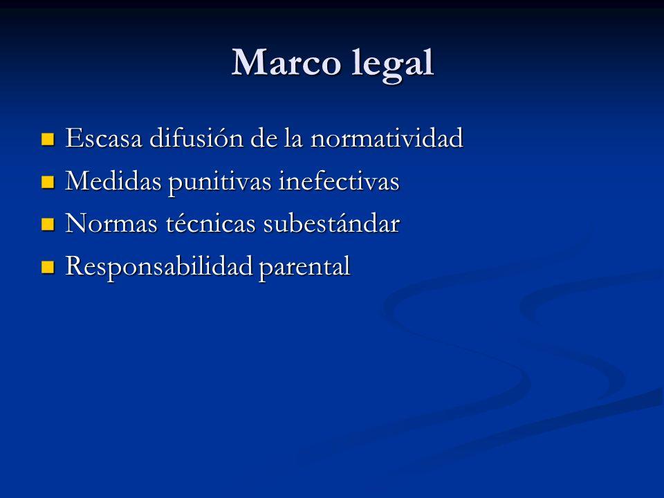 Marco legal Escasa difusión de la normatividad Escasa difusión de la normatividad Medidas punitivas inefectivas Medidas punitivas inefectivas Normas t