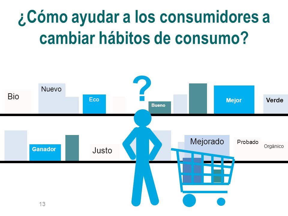 ¿Cómo ayudar a los consumidores a cambiar hábitos de consumo.