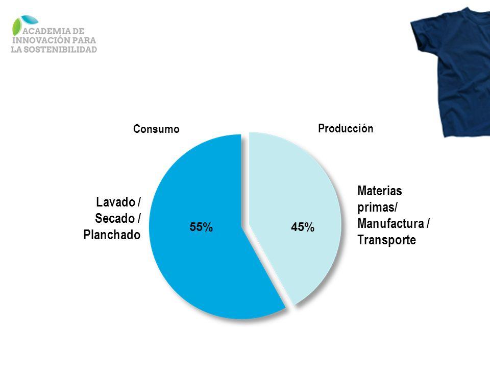 Lavado / Secado / Planchado Materias primas/ Manufactura / Transporte Consumo Producción 55%45%