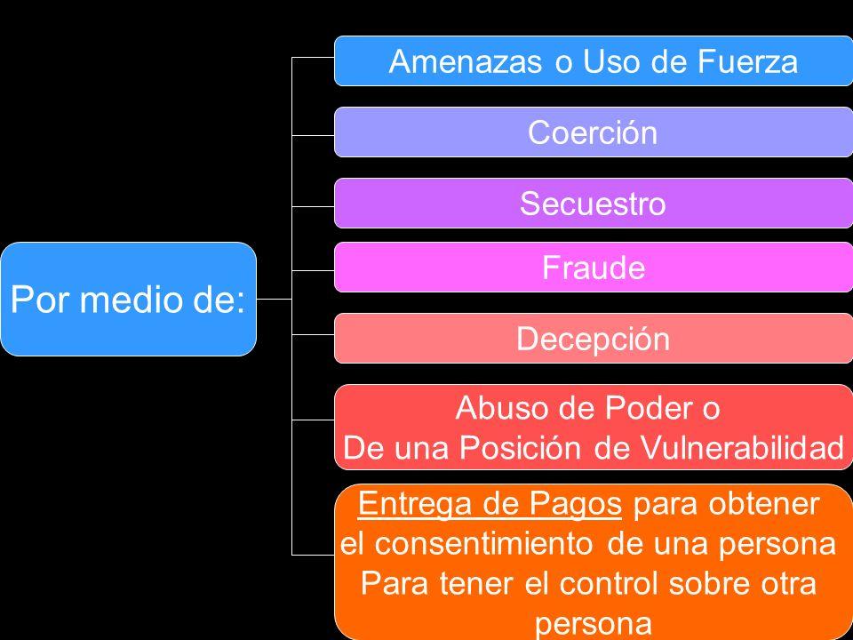 Por medio de: Amenazas o Uso de Fuerza Coerción Secuestro Fraude Decepción Abuso de Poder o De una Posición de Vulnerabilidad Entrega de Pagos para obtener el consentimiento de una persona Para tener el control sobre otra persona