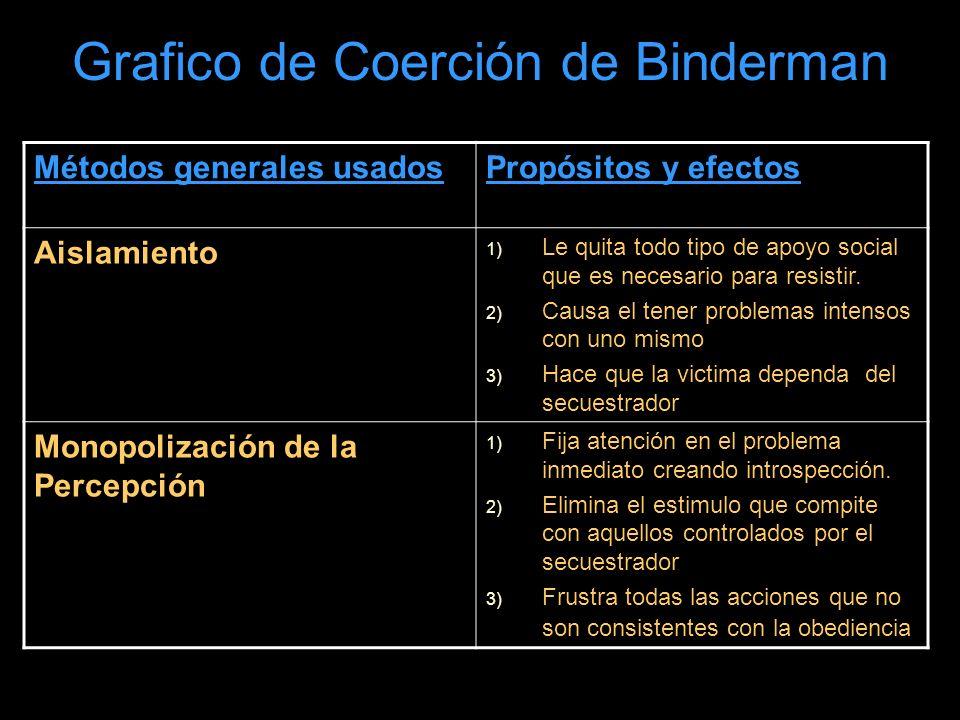 Grafico de Coerción de Binderman Métodos generales usadosPropósitos y efectos Aislamiento 1) Le quita todo tipo de apoyo social que es necesario para