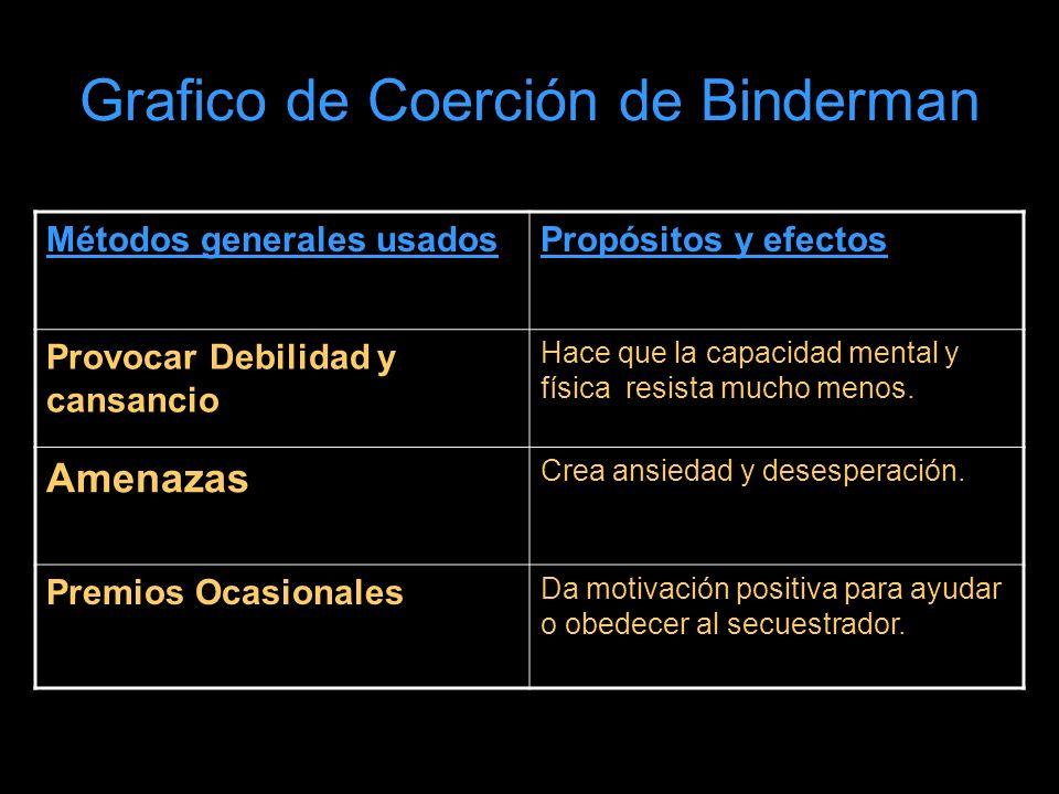 Grafico de Coerción de Binderman Métodos generales usadosPropósitos y efectos Provocar Debilidad y cansancio Hace que la capacidad mental y física resista mucho menos.