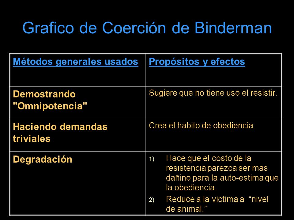 Grafico de Coerción de Binderman Métodos generales usadosPropósitos y efectos Demostrando Omnipotencia Sugiere que no tiene uso el resistir.