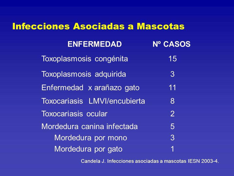 TOXOPLASMOSIS Agente: Toxoplasma gondii Huésped habitual: gato.