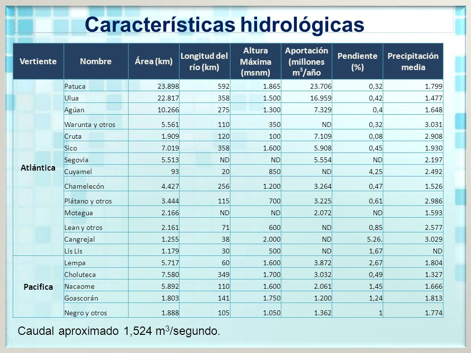 Características hidrológicas VertienteNombreÁrea (km) Longitud del río (km) Altura Máxima (msnm) Aportación (millones m 3 /año Pendiente (%) Precipitación media Atlántica Patuca23.8985921.86523.7060,321.799 Ulua22.8173581.50016.9590,421.477 Agúan10.2662751.3007.3290,41.648 Warunta y otros5.561110350ND0,323.031 Cruta1.9091201007.1090,082.908 Sico7.0193581.6005.9080,451.930 Segovia5.513ND 5.554ND2.197 Cuyamel9320850ND4,252.492 Chamelecón4.4272561.2003.2640,471.526 Plátano y otros3.4441157003.2250,612.986 Motagua2.166ND 2.072ND1.593 Lean y otros2.16171600ND0,852.577 Cangrejal1.255382.000ND5.26.3.029 Lis 1.17930500ND1,67ND Pacifica Lempa5.717601.6003.8722,671.804 Choluteca7.5803491.7003.0320,491.327 Nacaome5.8921101.6002.0611,451.666 Goascorán1.8031411.7501.2001,241.813 Negro y otros1.8881051.0501.36211.774 Caudal aproximado 1,524 m 3 /segundo.