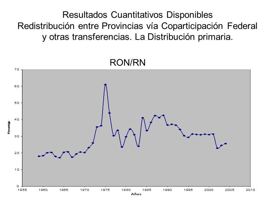 Resultados Cuantitativos Disponibles Redistribución entre Provincias vía Coparticipación Federal y otras transferencias.