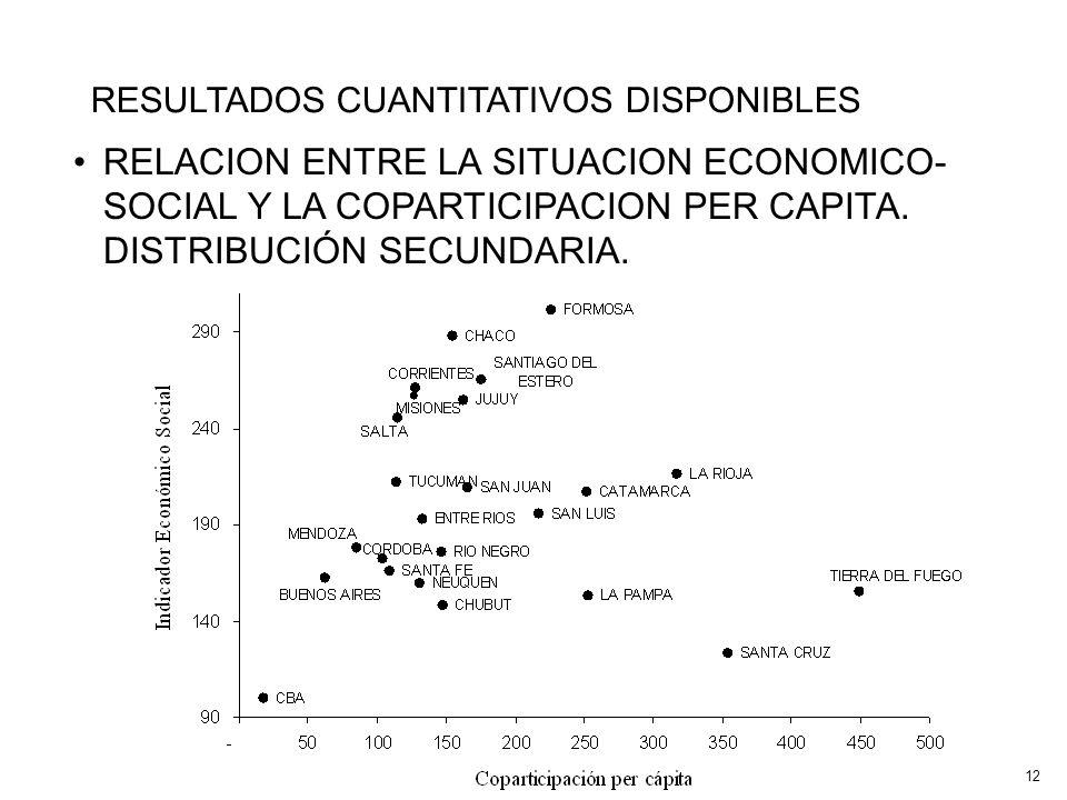 RELACION ENTRE LA SITUACION ECONOMICO- SOCIAL Y LA COPARTICIPACION PER CAPITA.