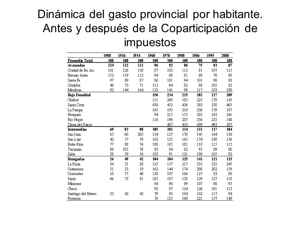 Dinámica del gasto provincial por habitante. Antes y después de la Coparticipación de impuestos