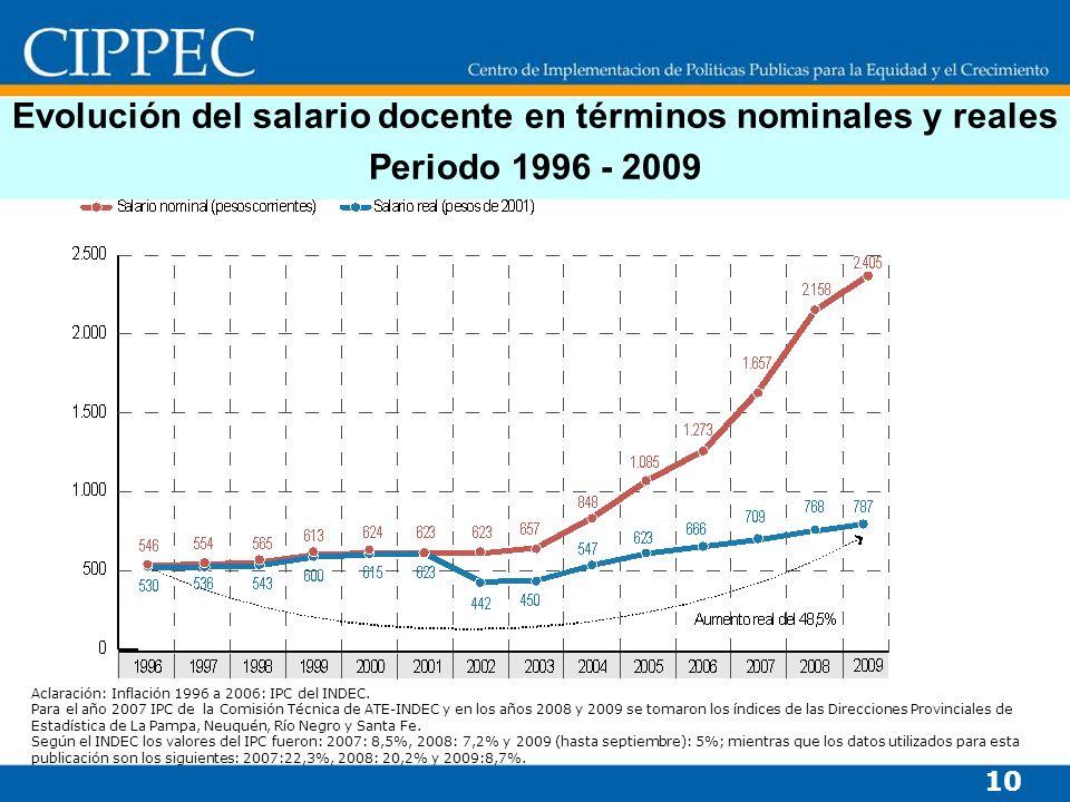 Evolución del salario docente en términos nominales y reales Periodo 1996 - 2009 10 Aclaración: Inflación 1996 a 2006: IPC del INDEC.