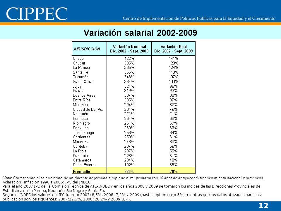 Variación salarial 2002-2009 12 Nota: Corresponde al salario bruto de un docente de jornada simple de nivel primario con 10 años de antigüedad, financiamiento nacional y provincial.