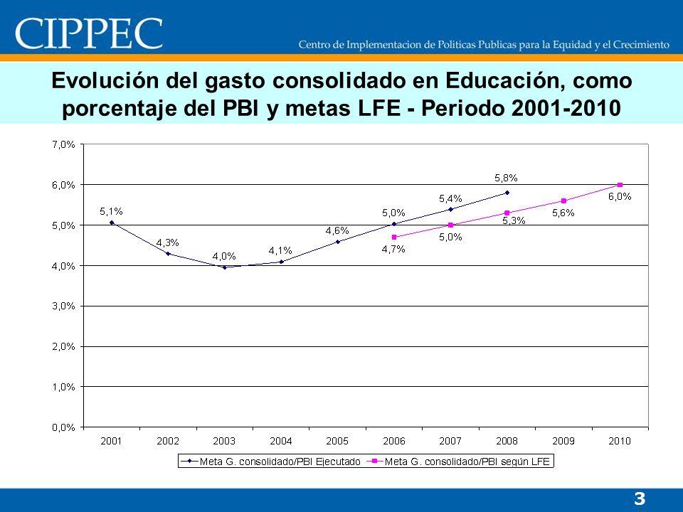 Evolución del gasto consolidado en Educación, como porcentaje del PBI y metas LFE - Periodo 2001-2010 3