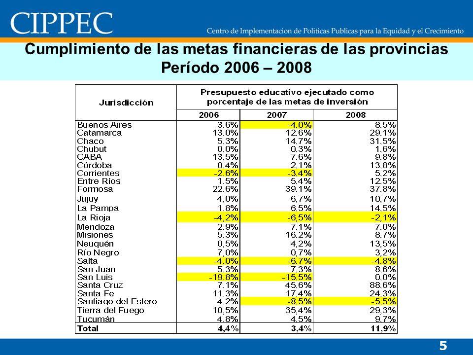Cumplimiento de las metas financieras de las provincias Período 2006 – 2008 5