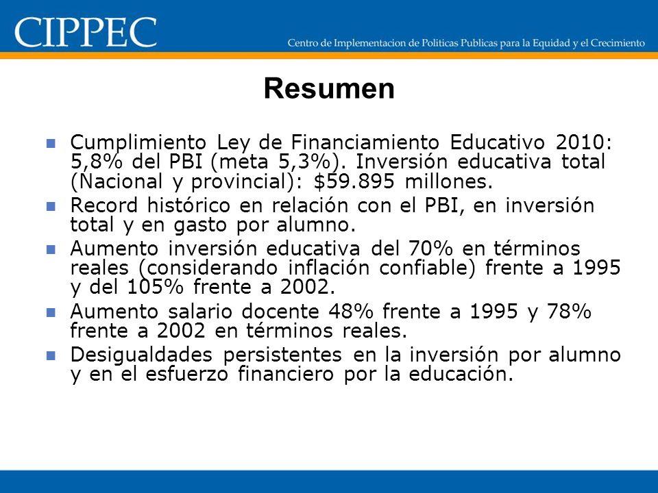 9 Situación del salario docente