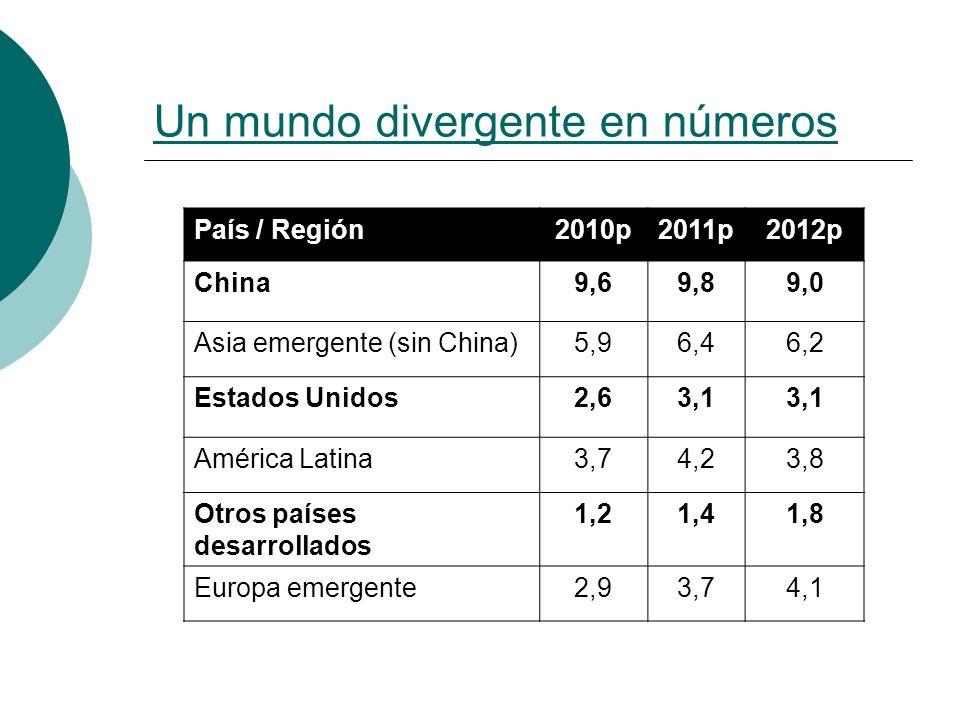 Un mundo divergente en números País / Región2010p2011p2012p China9,69,89,0 Asia emergente (sin China)5,96,46,2 Estados Unidos2,63,1 América Latina3,74,23,8 Otros países desarrollados 1,21,41,8 Europa emergente2,93,74,1