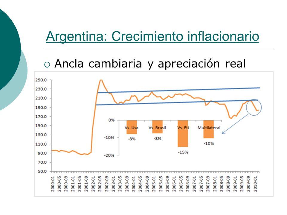 Argentina: Crecimiento inflacionario Ancla cambiaria y apreciación real