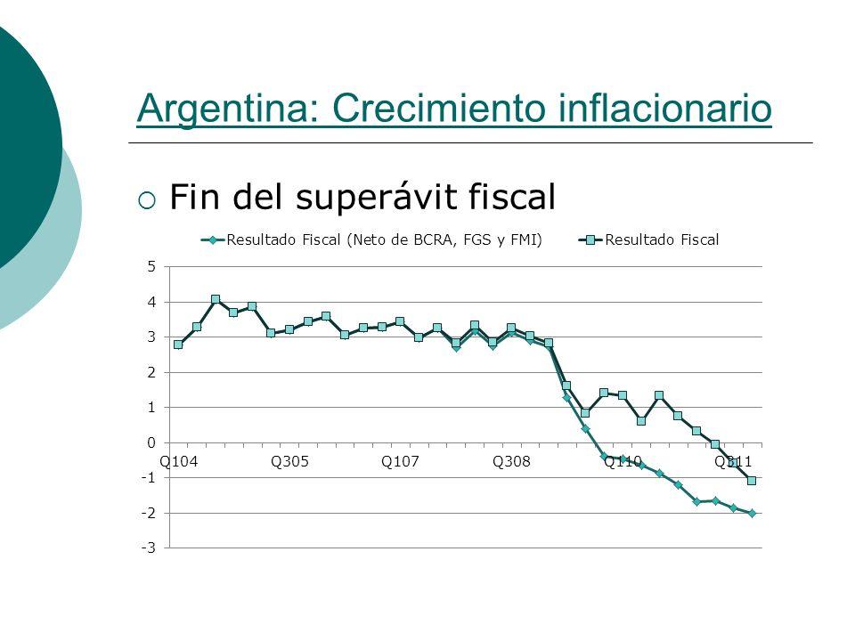 Argentina: Crecimiento inflacionario Fin del superávit fiscal