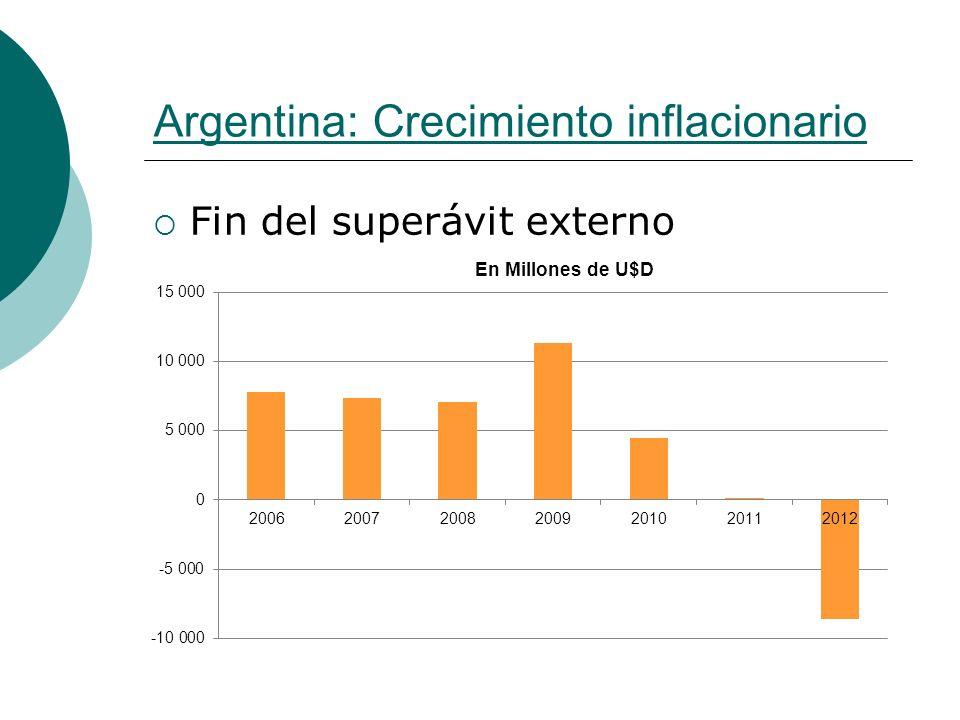 Argentina: Crecimiento inflacionario Fin del superávit externo