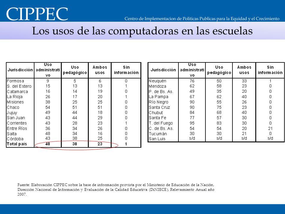 Los usos de las computadoras en las escuelas Fuente: Elaboración CIPPEC sobre la base de información provista por el Ministerio de Educación de la Nac
