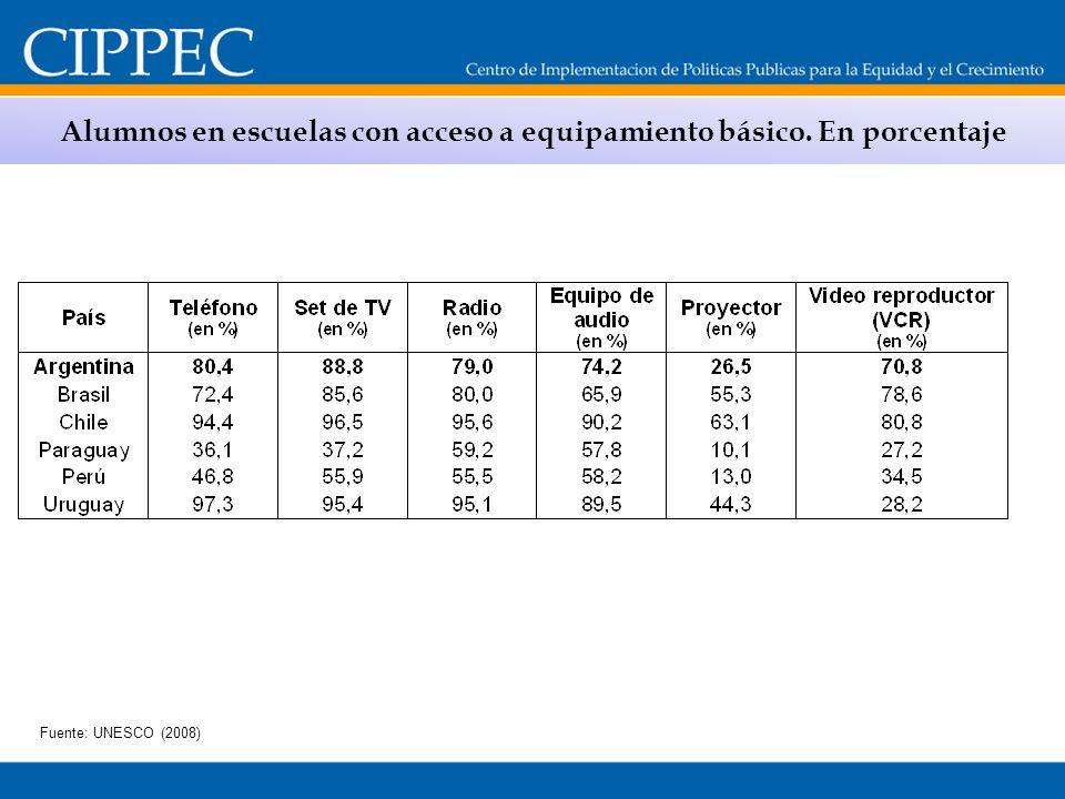 Alumnos en escuelas con acceso a equipamiento básico. En porcentaje Fuente: UNESCO (2008)