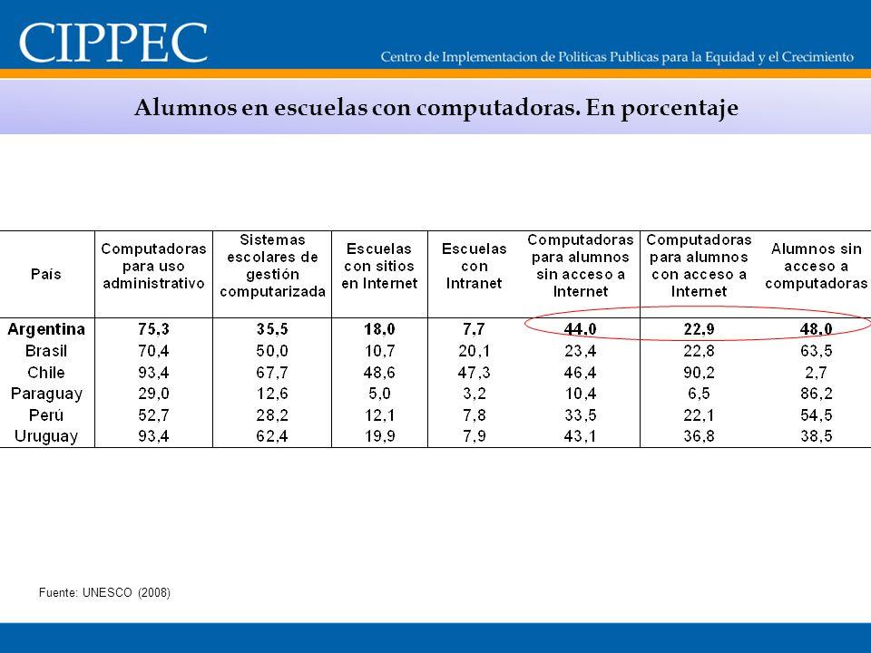 Alumnos en escuelas con computadoras. En porcentaje Fuente: UNESCO (2008)
